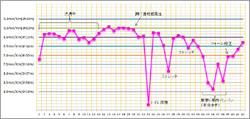 Kojiryu_marathon_graph